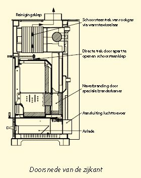 hout d specialist op het gebied van groen duurzaam en milieubewust verwarmen. Black Bedroom Furniture Sets. Home Design Ideas